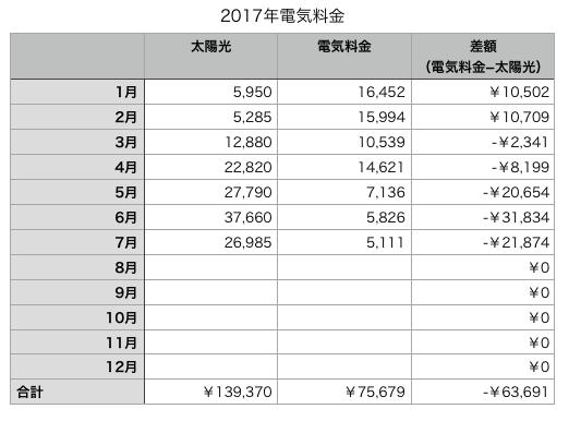 スクリーンショット 2017-07-25 11.59.58